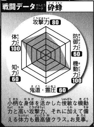 Soi Fon's Battle Data