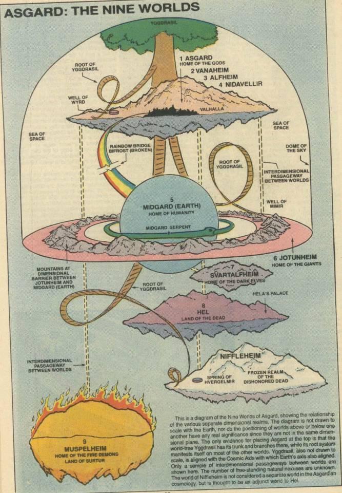 Asgard at the top of the World Tree
